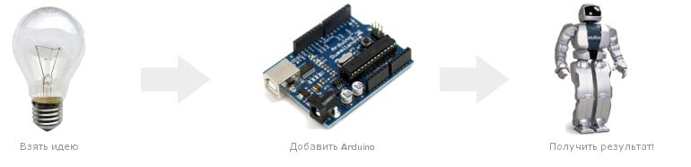 Просто добавь Arduino!