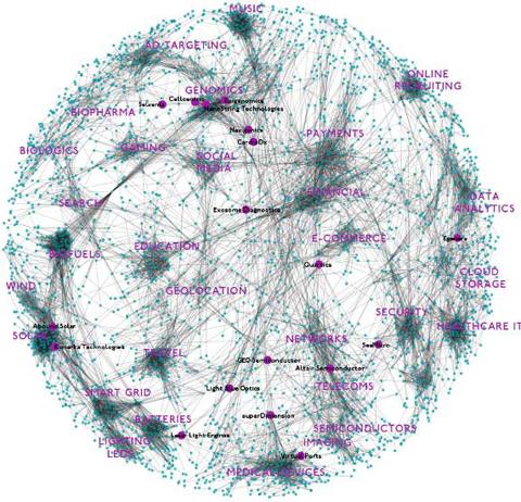 Составление карты перспективных технологий
